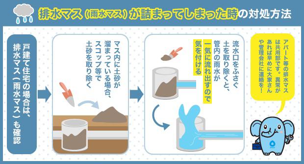 排水マス(雨水マス)が詰まってしまった時の対処方法