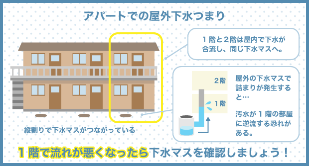 アパートでの屋外下水つまり