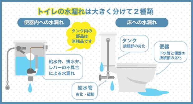 トイレの水漏れは大きく分けて2種類
