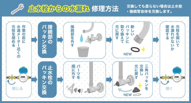 止水栓からの水漏れ修理方法