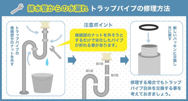 排水管からの水漏れトラップパイプの修理方法