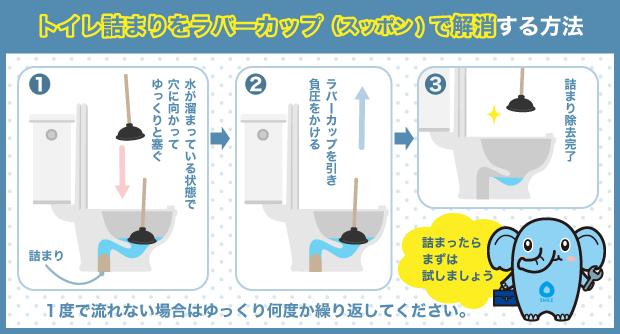 トイレ詰まりをラバーカップ(スッポン)で解消する方法