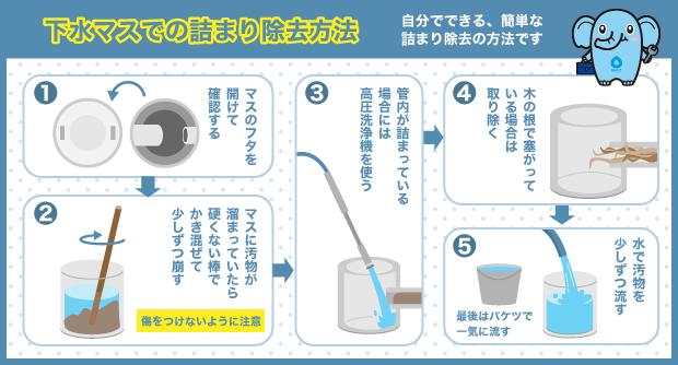 下水マスでの詰まり除去方法