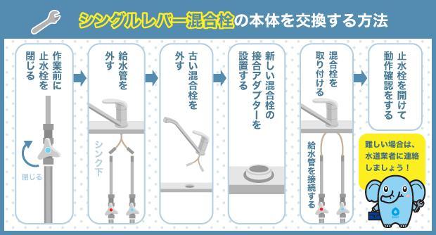 シングルレバー混合栓の本体を交換する方法