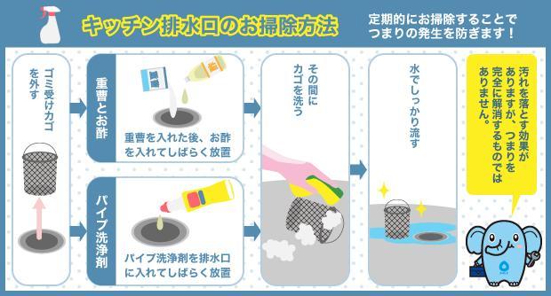 キッチン排水口のお掃除方法