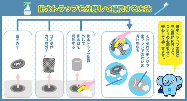 排水トラップを分解して掃除する方法