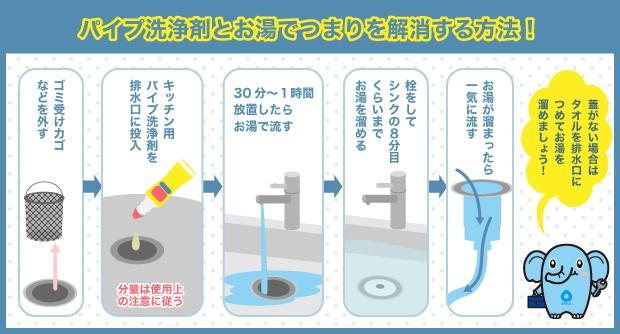 パイプ洗浄剤とお湯でつまりを解消する方法!