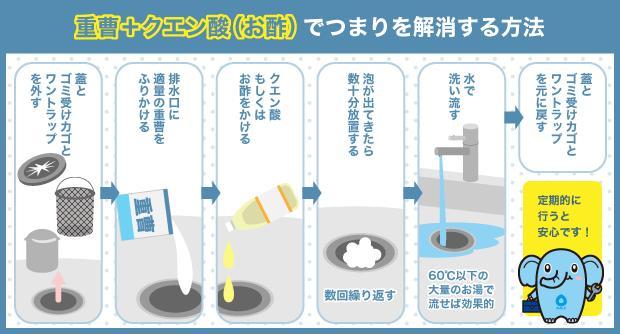 重曹+クエン酸(お酢)でつまりを解消する方法