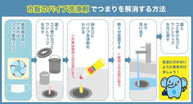 市販のパイプ洗浄剤でつまりを解消する方法