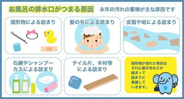 お風呂の排水口がつまる原因 永年の汚れの蓄積が主な原因です