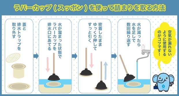 ラバーカップ(スッポン)を使って詰まりを取る方法