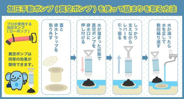 加圧手動ポンプ(真空ポンプ)を使って詰まりを取る方法
