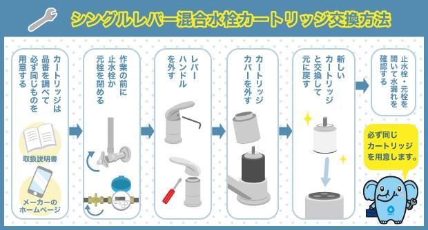 シングルレバー混合水栓カートリッジ交換方法
