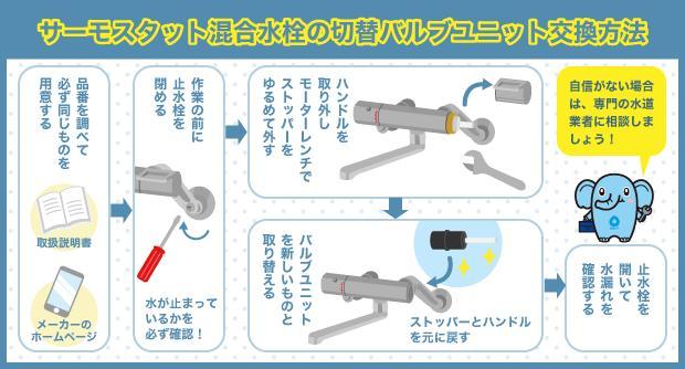 サーモスタット混合水栓の切替バルブユニット交換方法