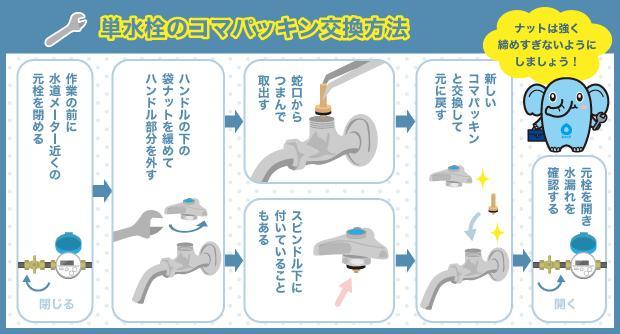 単水栓のコマパッキン交換方法