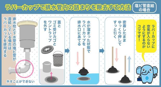 ラバーカップで排水管内の詰まりを除去する方法 塩ビ管直結の場合