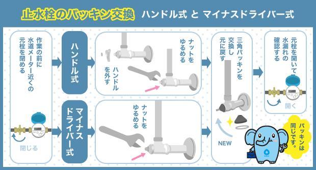 止水栓のパッキン交換 ハンドル式とマイナスドライバー式