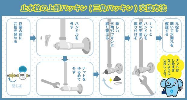止水栓の上部パッキン(三角パッキン)交換方法