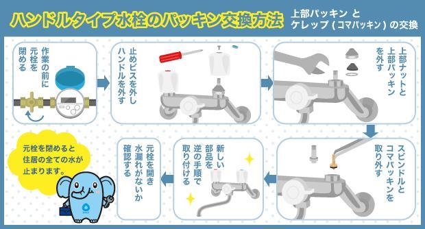 ハンドルタイプ水栓のパッキン交換方法 上部パッキンとケレップ(コマパッキン)の交換