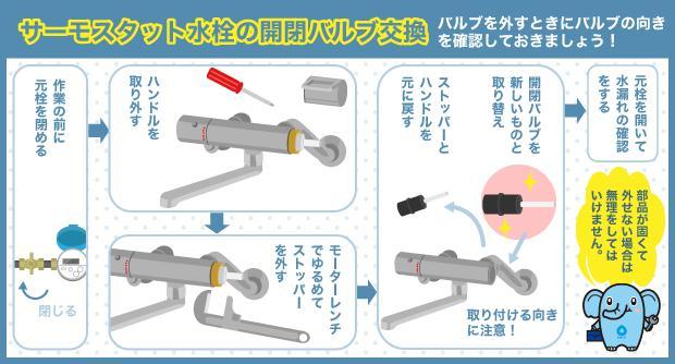 サーモスタット水栓の開閉バルブ交換 バルブを外すときにバルブの向きを確認しておきましょう!