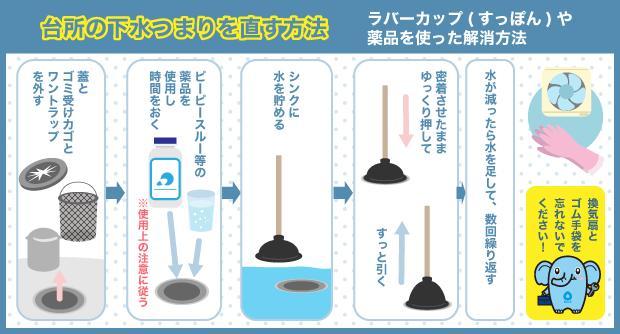 台所の下水つまりを直す方法 ラバーカップ(すっぽん)や薬品を使った解消方法