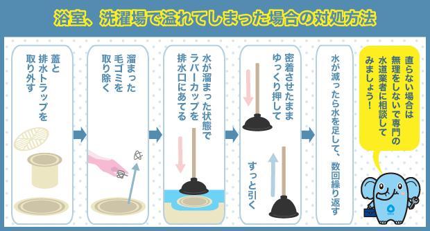 浴室、洗濯場で溢れてしまった場合の対処方法
