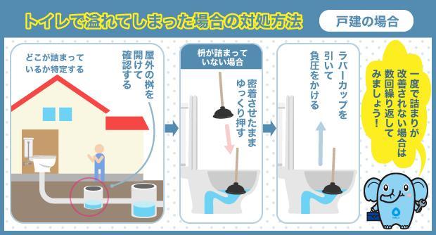 トイレで溢れてしまった場合の対処方法 戸建の場合