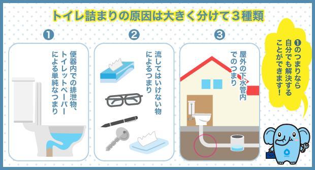 トイレ詰まりの原因は大きく分けて3種類