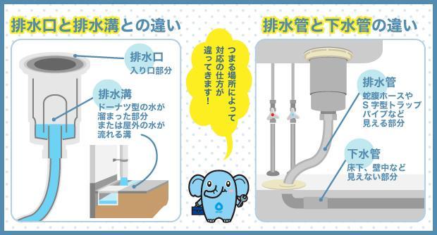 排水口と排水溝との違い 排水管と下水管の違い