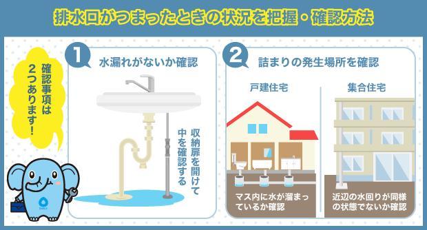 排水口がつまったときの状況を把握・確認方法