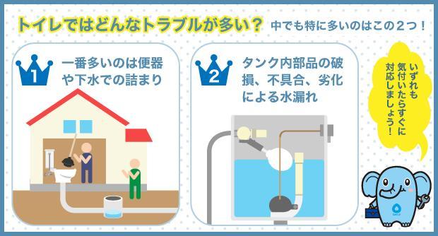 トイレではどんなトラブルが多い? 中でも特に多いのはこの2つ!