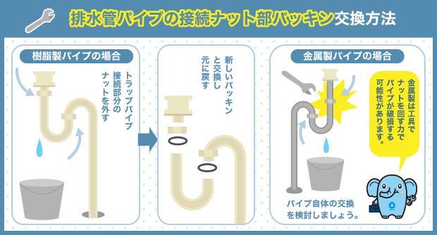 排水管パイプの接続ナット部パッキン交換方法
