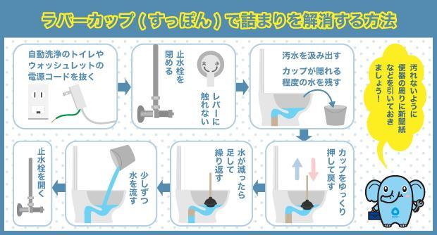 ラバーカップ(すっぽん)で詰まりを解消する方法