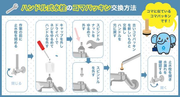 ハンドル式水栓のコマパッキン交換方法