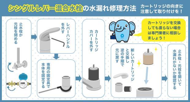 シングルレバー混合水栓の水漏れ修理方法 カートリッジの向きに注意して取り付けを!
