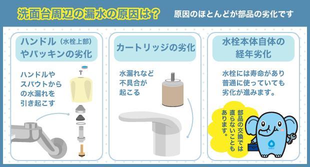 洗面台周辺の漏水の原因は? 原因のほとんどが部品の劣化です