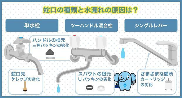 蛇口の種類と水漏れの原因は?