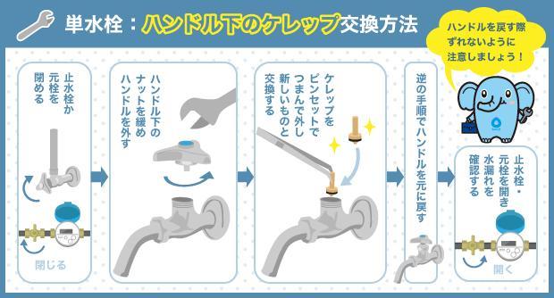 単水栓:ハンドル下のケレップ交換方法