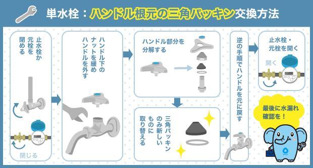 単水栓:ハンドル根元の三角パッキン交換方法