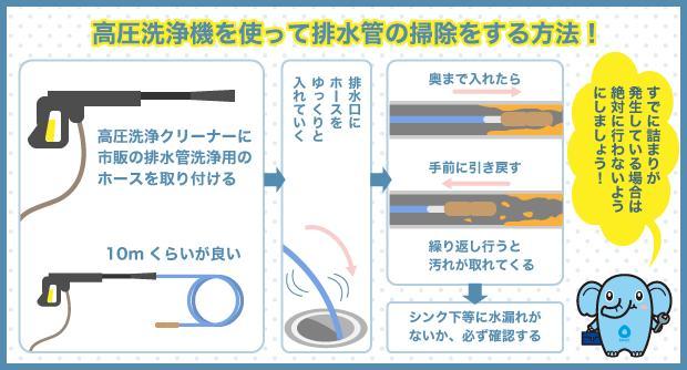 高圧洗浄機を使って排水管の掃除をする方法