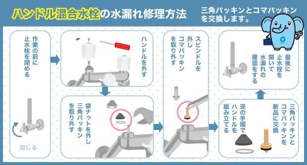 ハンドル混合水栓の水漏れ修理方法 三角パッキンとコマパッキンを交換します