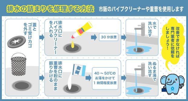 排水の詰まりを修理する方法 市販のパイプクリーナーや重曹を使用します