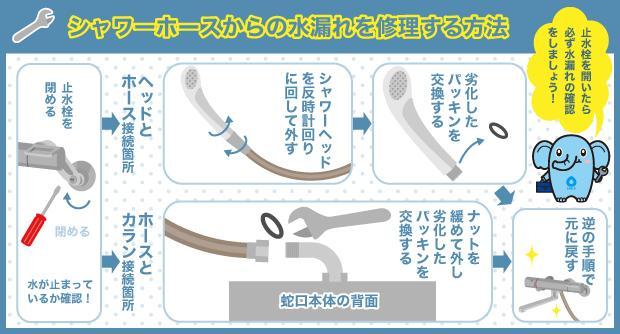 シャワーホースからの水漏れを修理する方法