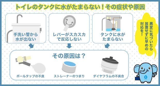 トイレのタンクに水がたまらない!その症状や原因