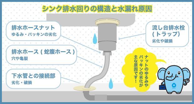 シンク排水回りの構造と水漏れ原因