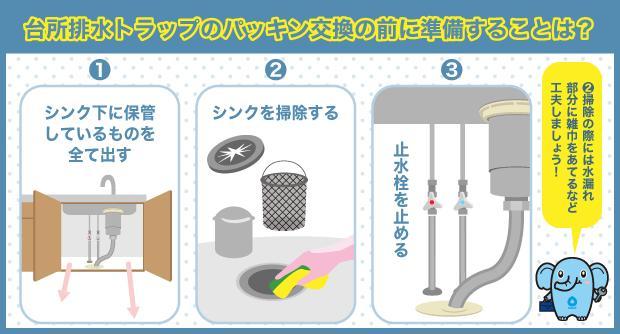 台所排水トラップのパッキン交換の前に準備することは?