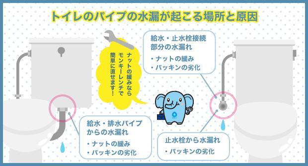 トイレのパイプの水漏れが起こる場所と原因