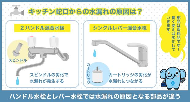 キッチン蛇口からの水漏れの原因は?